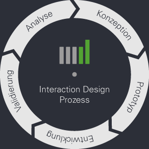 wish Interaction Design Prozess